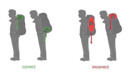 The correct distribution of weight when wearing a backpack. Vector illustration. Stock Illustratie