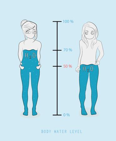 Infografía de la silueta de la mujer que muestra el nivel de porcentaje de agua en el ejemplo del vector del cuerpo humano.