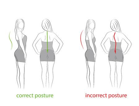 Postura correcta e incorrecta. Vista lateral y trasera. recomendaciones médicas.