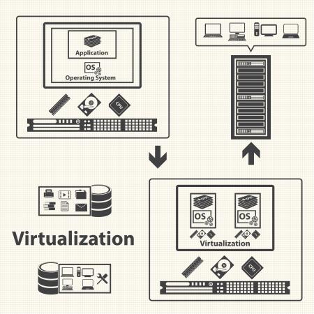 System infrastructuur en virtualisatie management control van de wolk Vector