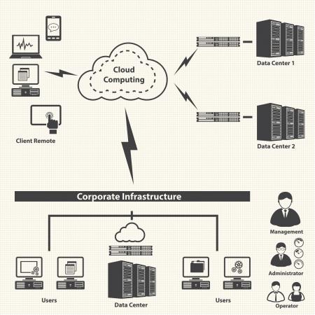 システム インフラストラクチャと仮想化管理クラウド コンピューティング概念ベクトル