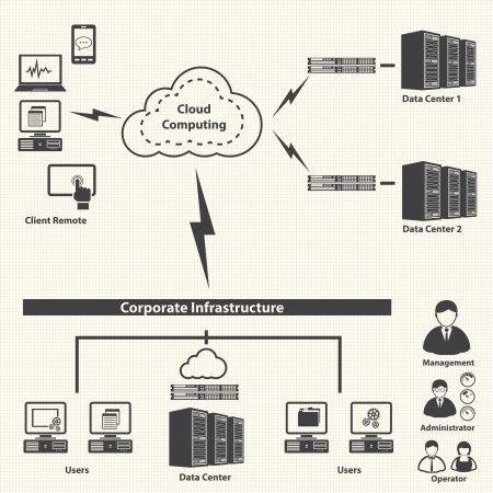 network server: System infrastructure and Virtualization management control  Cloud computing concept  Vector