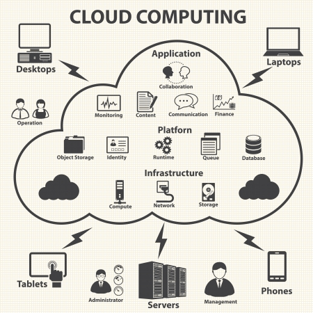 feldolgozás: Cloud computing és adatkezelés ikonok beállítása Vector