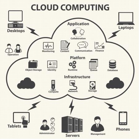tecnologia informacion: La computaci�n en nube y de gesti�n de datos de iconos conjunto Vector
