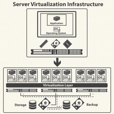 virtualizacion: La inform�tica de virtualizaci�n y el concepto de gesti�n de datos vectoriales
