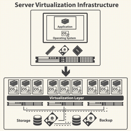 virtualization: Virtualization computing and Data management concept  Vector