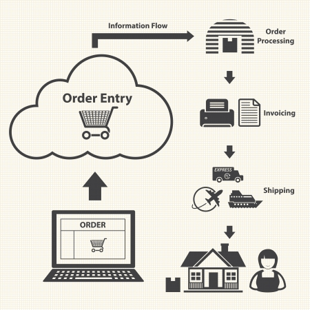 supply chain: Order by Cloud computing  Vector