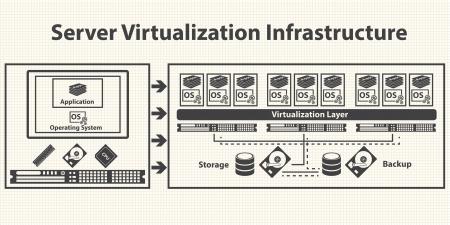 Virtualisatie computergebruik en Data management concept Vector
