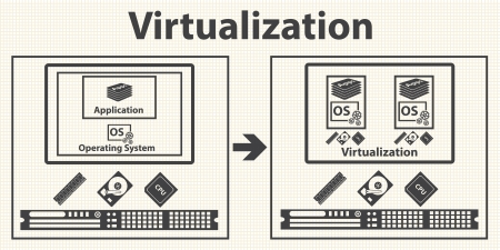 Virtualization computing and Data management concept  Vector Vector