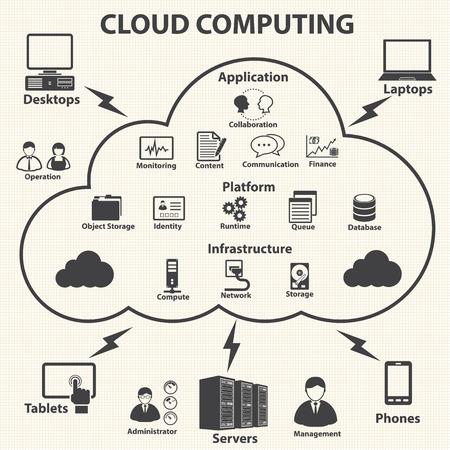 observing: Big data icons set, Cloud computing concept