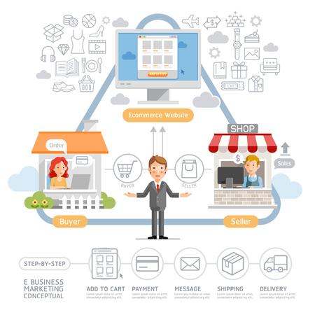 E ビジネス マーケティング図概念。