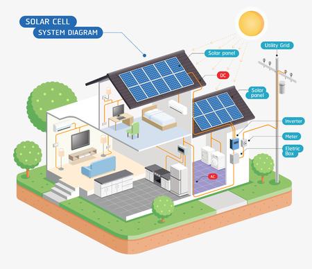 Solar cell system diagram. Vector illustrations. Vectores