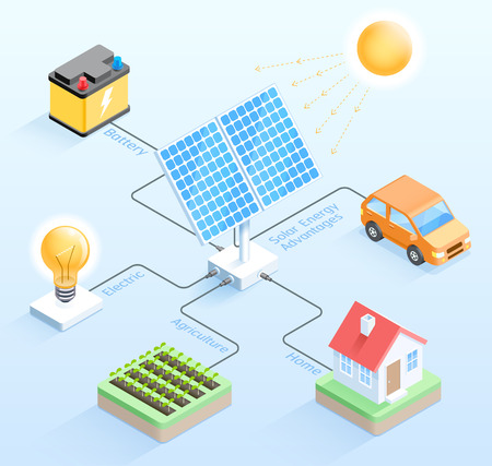 Solar energy advantages isometric vector illustrations. Иллюстрация