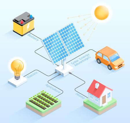 Vorteile der Solarenergie isometrische Vektorillustrationen.