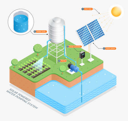 Solar powered water pumping system vector illustrations.