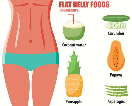 FLAT BELLY FOODS infographics Illusztráció