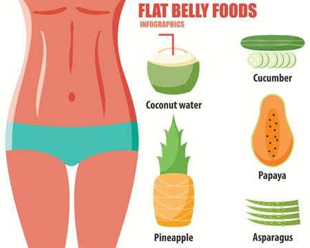 FLAT BELLY FOODS infographics Illustration