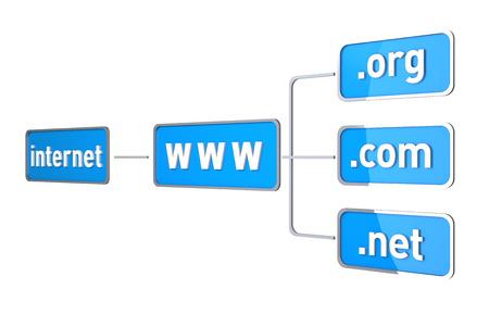 http: Internet Flow Chart