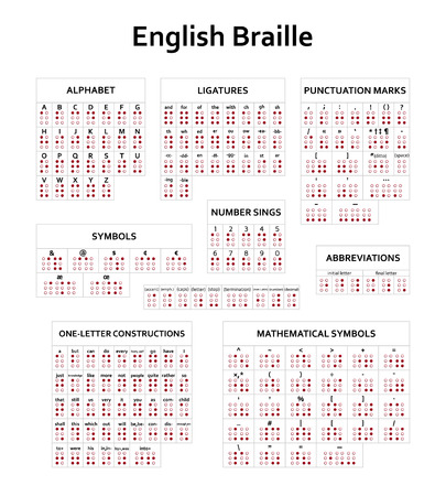 English version of Braille alphabet, numbers and punctuation. Illustration