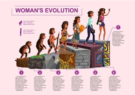 Woman evolution time line vector cartoon illustration concept Female development process from monkey, erectus primate, Stone Age hunter and gatherer, farmer to modern fashion woman and selfie girl