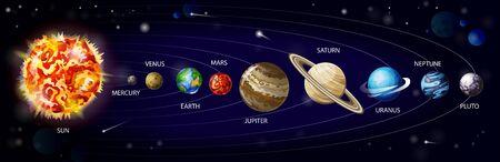 Vecteur de dessin animé du système solaire. Planètes du système solaire en orbite autour du soleil sur fond cosmique avec météorites et astéroïdes, illustration infographique pour l'éducation scolaire ou l'exploration spatiale