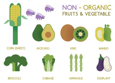 non: Non - organic fruits and vegetables