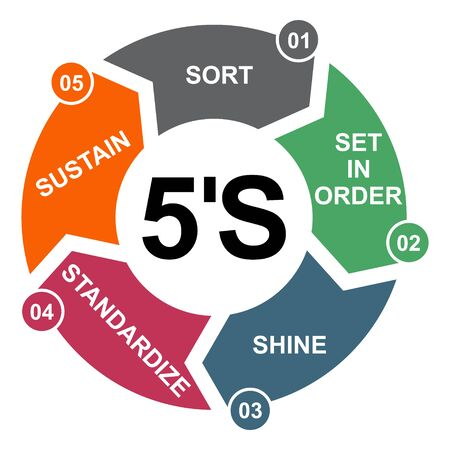 5S process for company. Sort, shine, sustain, standardize, set in order , 5 method , vector concept . 向量圖像