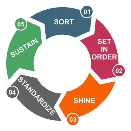 Processus 5S pour l'entreprise. Trier, faire briller, maintenir, standardiser, mettre en ordre, 5 méthode, concept vectoriel. Vecteurs