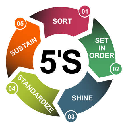 5S process for company. Sort, shine, sustain, standardize, set in order, 5 method, vector concept.