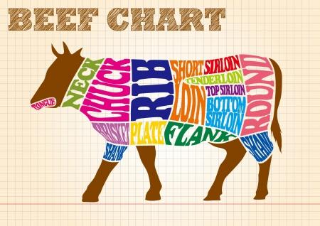 carne de res: diagrama de carne
