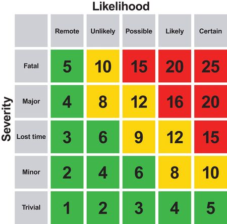 Risk Matrix Safety Assessment