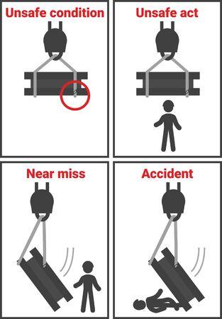 Unsicherer Zustand, unsichere Handlung, Beinahe-Unfall, Unfall