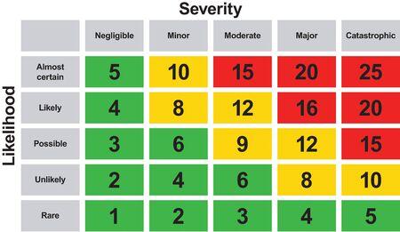 Ocena bezpieczeństwa macierzy ryzyka Ilustracje wektorowe