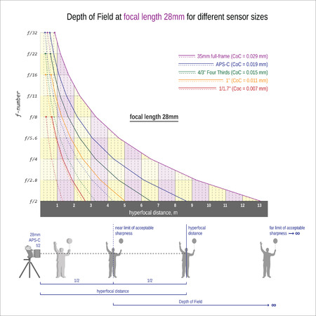 Depth of Field and hyperfocal distance at focal length 28mm for different sensor sizes