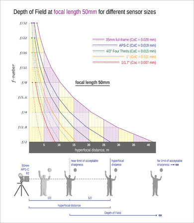 dof: Depth of Field and hyperfocal distance at focal length 50mm for different sensor sizes