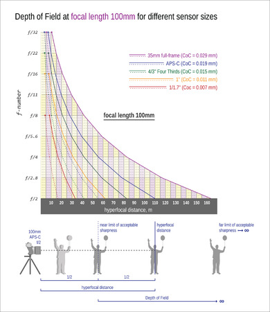 sharpness: Depth of Field and hyperfocal distance at focal length 100mm for different sensor sizes