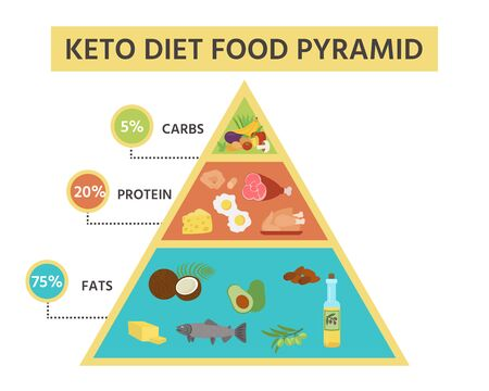 Nutrition infographics: food pyramid diagram for the ketogenic diet. Healthy eating concept.Vector illustration