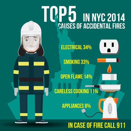 descuidado: Top Cinco causas dos incêndios acidentais em Nova York. EUA. Elétrico, Fumar, Open Flame (vela),. Cozinhar descuidado e. Eletrodomésticos. Em caso de chamada de incêndio 911