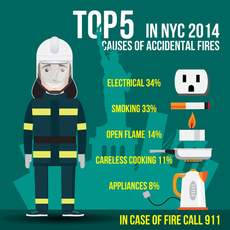conflagration: Top Five Causes of Accidental Fires in New York. US. Electrical, Smoking, Open Flame (candle), . Careless Cooking and . Appliances. In case of fire call 911 Illustration