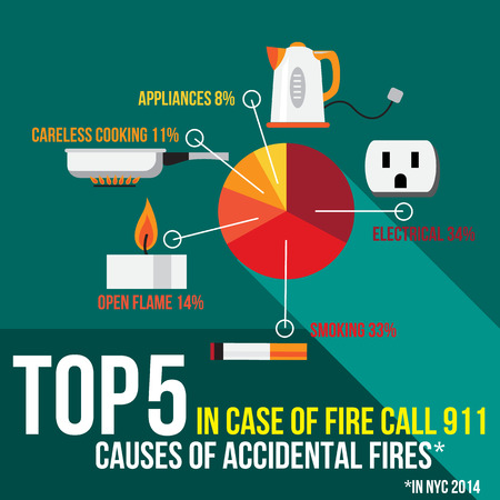 conflagration: Top Five Causes of Accidental Fires in New York. US. Diagram with Electrical, Smoking, Open Flame (candle), . Careless Cooking and . Appliances
