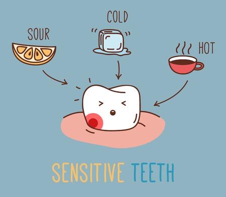 dentisterie: Vector illustration pour les enfants dentisterie et l'orthodontie. Caractères de vecteur mignons. Citron aigre, boissons chaudes et froides. Illustration