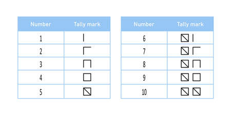 Spanish tally marks from one to ten. Mathematical table with counting sticks. Vector illustration isolated on white background. Illusztráció