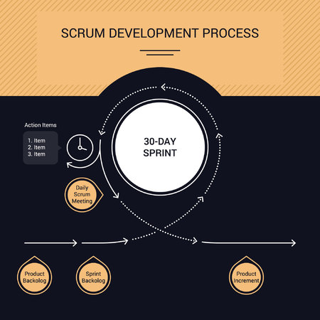 Scrum methodology concept, roles and events. Vector illustration.