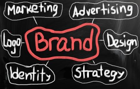 branded product: Branding word.