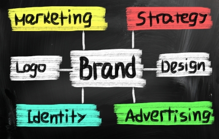 Branding word photo