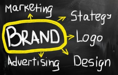 branded product: Branding word