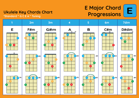 ukulele Chord Chart Standard Tuning. Ukulele chords E Major basic for beginner. Chord Progression Chart