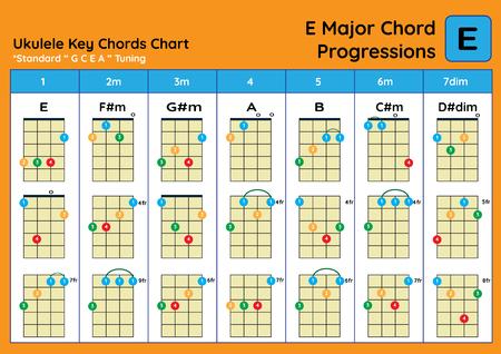 ukulele Chord Chart Standard Tuning. Ukulele chords E Major basic for beginner. Chord Progression Chart