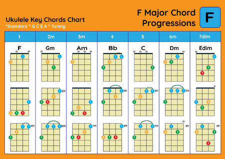 ukulele Chord Chart Standard Tuning. Ukulele chords F Major basic for beginner. Chord Progression Chart