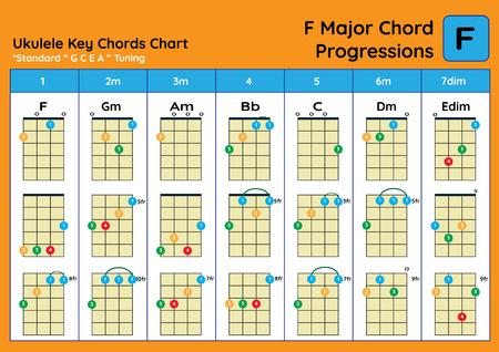 ukulele Chord Chart Standard Tuning. Ukulele chords F Major basic for beginner. Chord Progression Chart